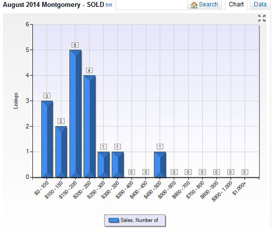 Montgomery NY Housing Market Report August 2014
