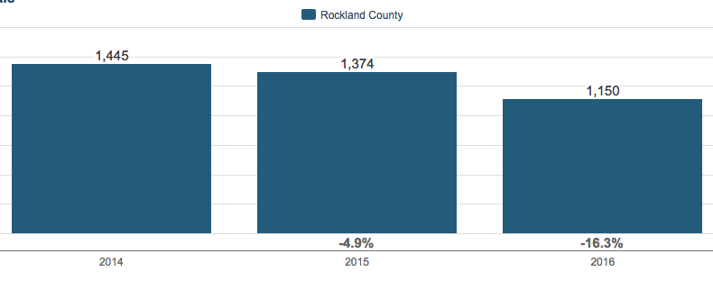 Inventory of Homes for Sale Rockland County, NY 2016