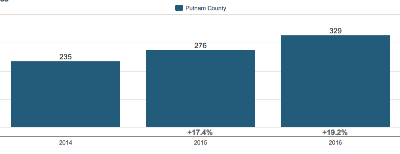 Putnam County, NY 3Q Housing Market Update 2016