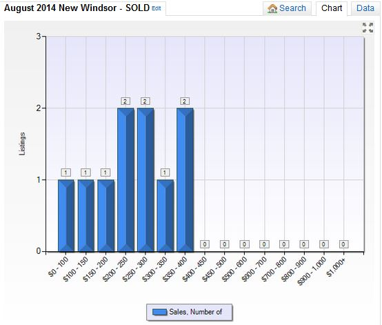 New Windsor NY Real Estate Market Report August 2014