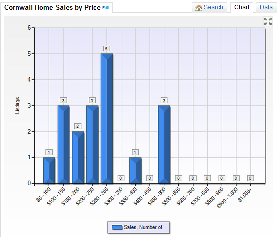 Cornwall NY Real Estate Market Report July 2014