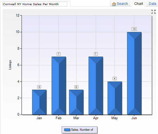 Cornwall Sales June to July 2014
