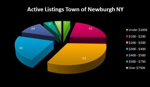 WHAT HOMES ARE FOR SALE IN THE TOWN OF NEWBURGH NY?