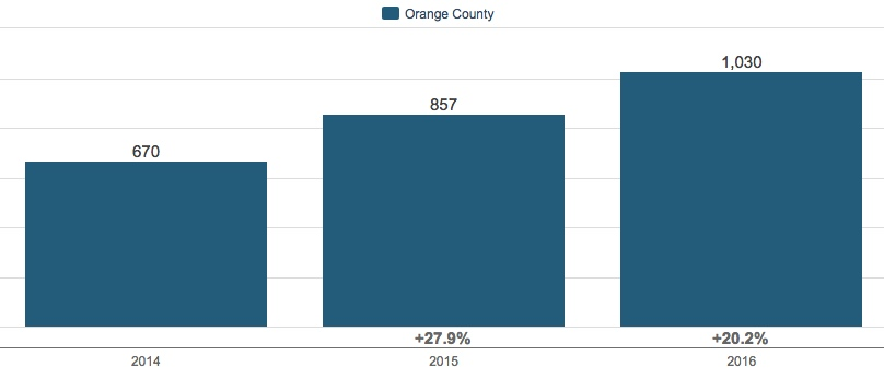 Orange County, NY 3Q Housing Market Update 2016