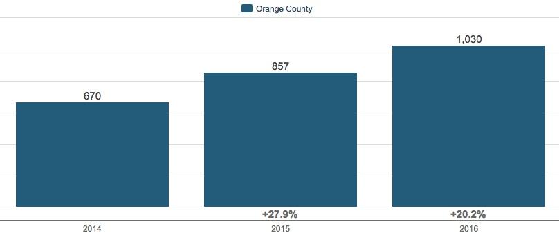 Orange County, NY 3Q Housing Market Update 2016