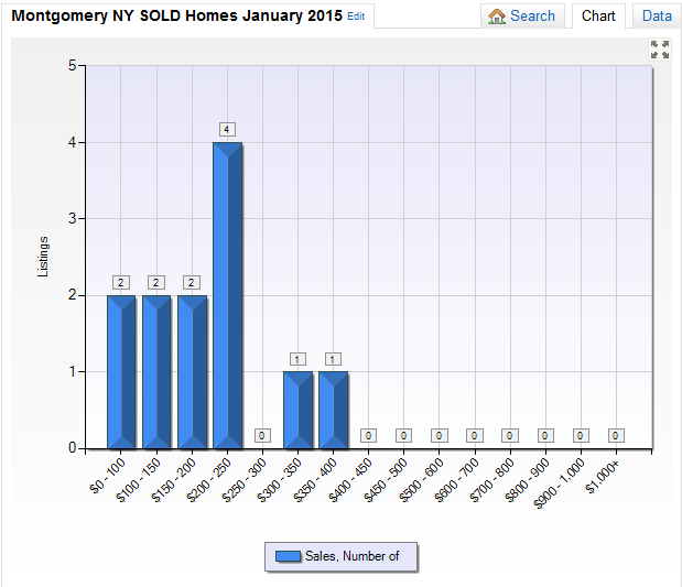 What is my Montgomery NY Home Worth in January 2015?