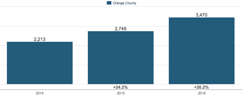 Home Sales for Orange County NY 2016
