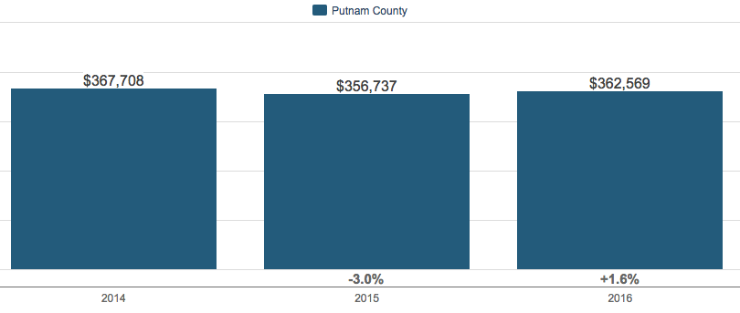 Putnam County NY Average Sale Price of Single Family Homes 2016