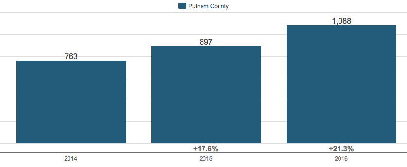 SOLD Homes in Putnam County NY Update 2016
