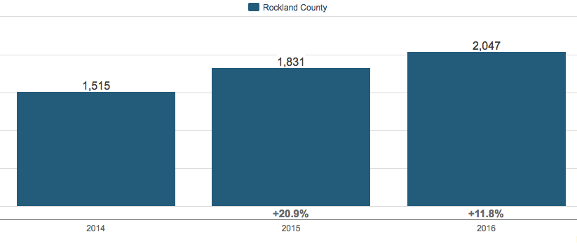 Rockland County, NY ~ Year End Housing Market Updates 2016