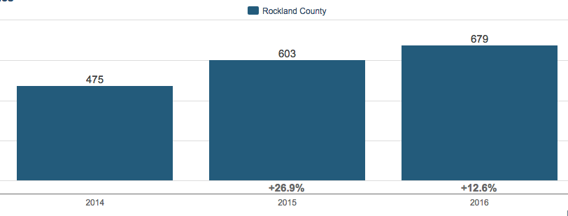 Rockland County, NY ~ 3Q Housing Update 2016