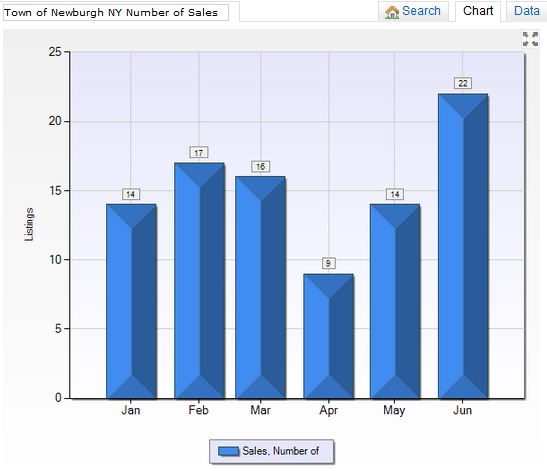 Town of Newburgh NY Number of Sales