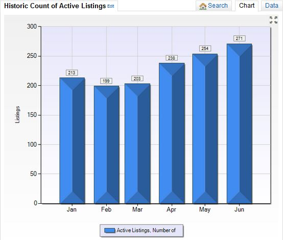 Town of Newburgh Stats for Active Listings Jan to June 2014