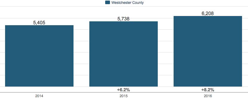 Weaterchester County, NY Housing market UPdates 2016