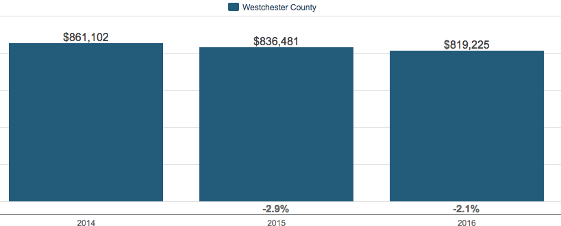 Westchester County NY Home Sale Prices for 2016