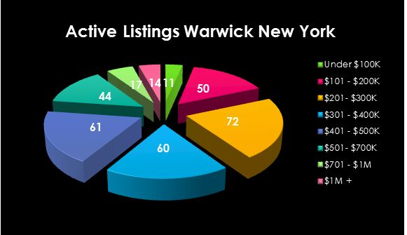 Warwick Active Listings May 3rd 2015
